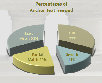 Anchor text percentages